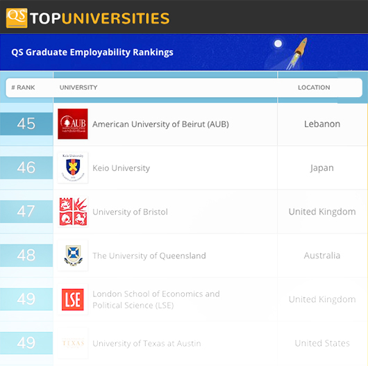 American University Ranking >> Aub Among The Top 50 Universities In The World For