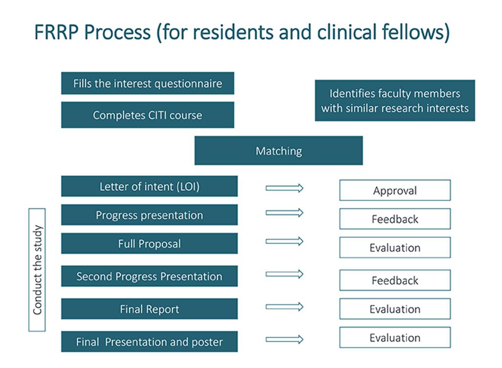 Fellowship and Residency Research Program (FRRP)