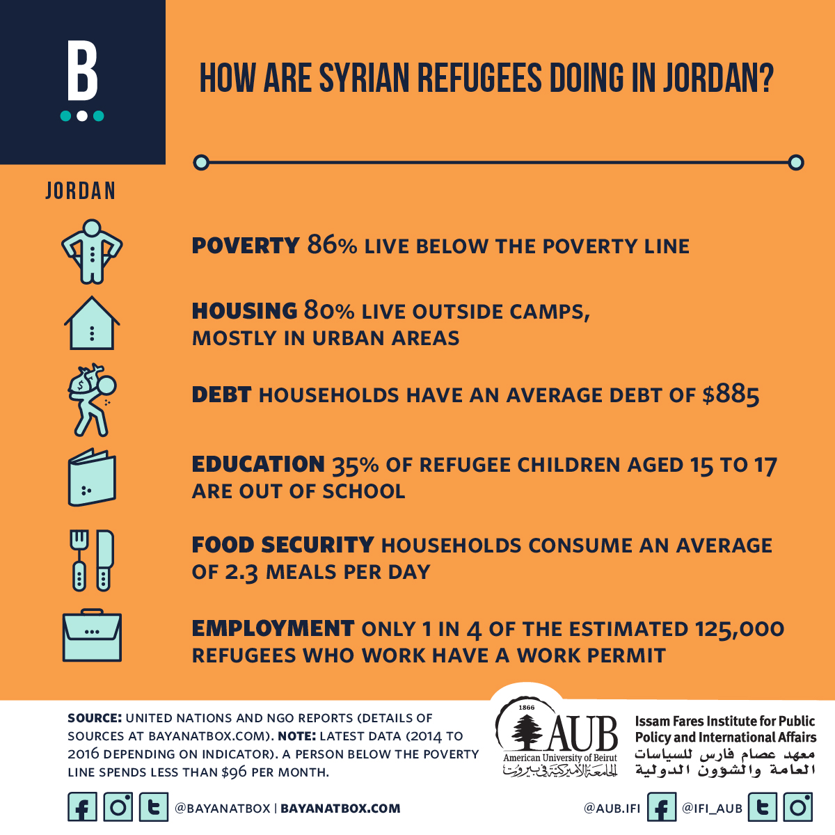 Refugee Research and Policy