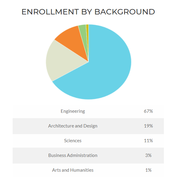 enrollment by background 2021.PNG
