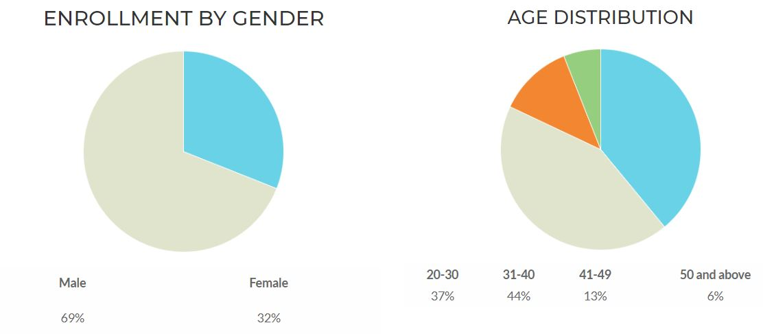 enrollment by gender 2020.JPG
